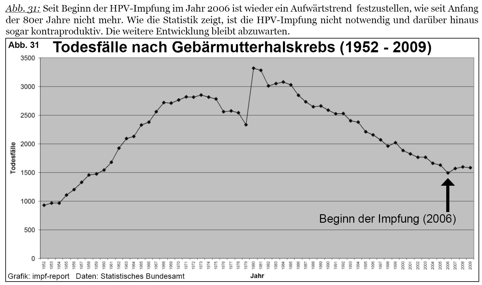 impfkritik.de - Die HPV-Impfung gegen Gebärmutterhalskrebs
